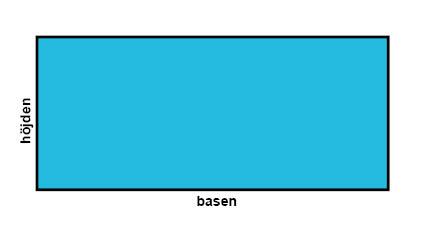 Omkrets kvadrat