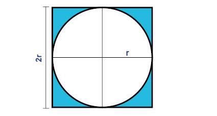 Area cirkel