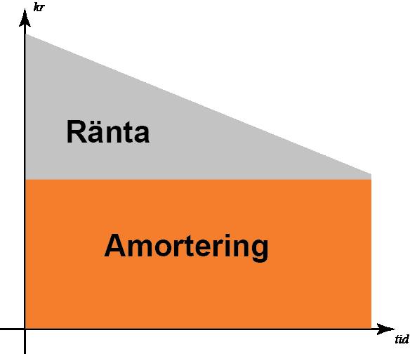 Hur fungerar amortering av lån?