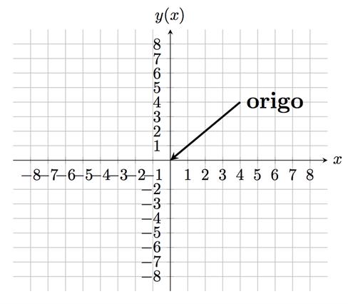 Koordinatsystem (Matte 1, Funktioner) – Matteboken