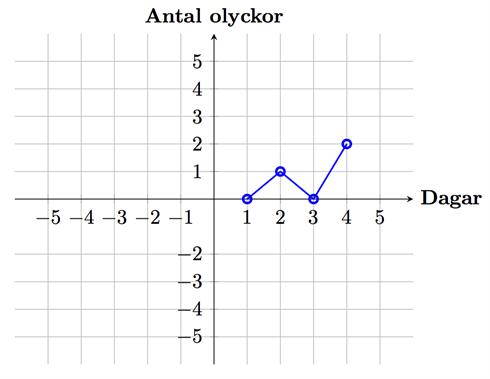 En sådan här graf skulle till exempel kunna representera antalet olyckor på  en väg under fyra dagar. Om x-axeln representerar