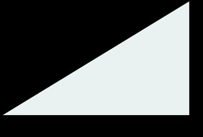 Triangel kateter